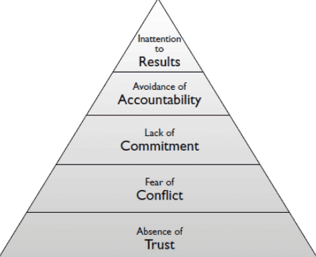 the five dysfunctions of a team by patrick lencioni 1